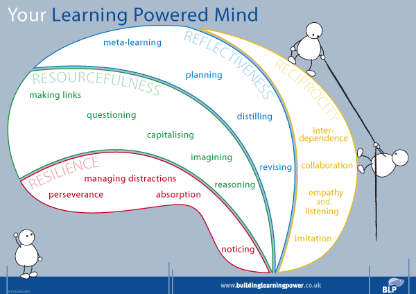 Your Learning Powered Mind